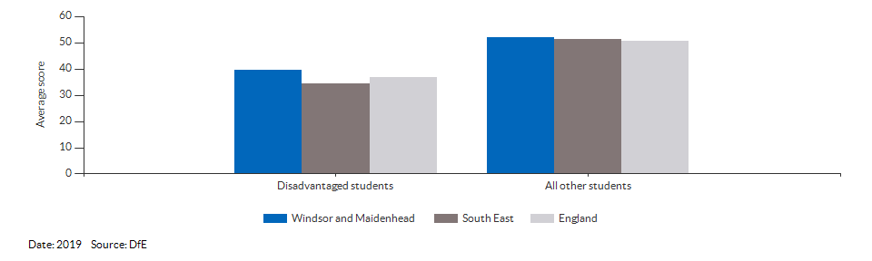 Average attainment 8 scores for Windsor and Maidenhead for 2019