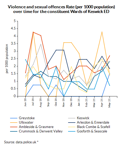 Violence and sexual offences Rate (per 1000 population) over time for the constituent Wards of Keswick ED