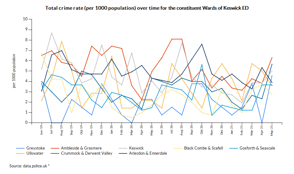 Total crime rate (per 1000 population) over time for the constituent Wards of Keswick ED