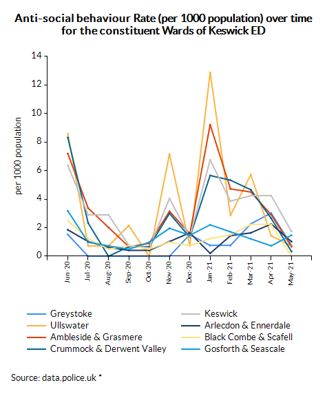 Anti-social behaviour Rate (per 1000 population) over time for the constituent Wards of Keswick ED