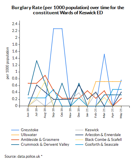 Burglary Rate (per 1000 population) over time for the constituent Wards of Keswick ED