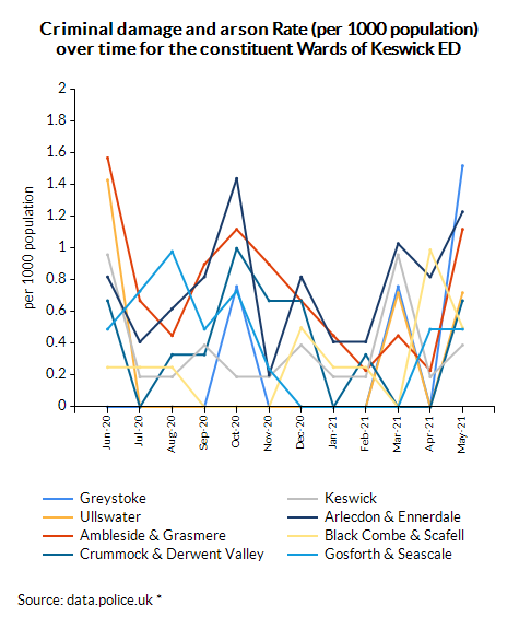Criminal damage and arson Rate (per 1000 population) over time for the constituent Wards of Keswick ED