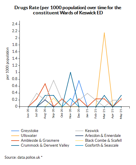 Drugs Rate (per 1000 population) over time for the constituent Wards of Keswick ED