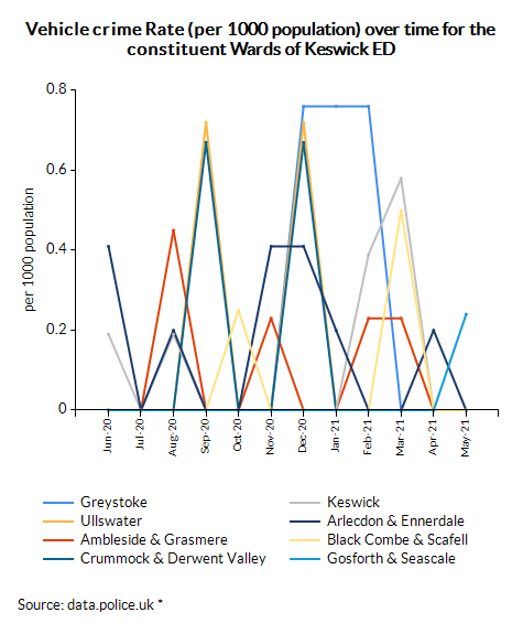 Vehicle crime Rate (per 1000 population) over time for the constituent Wards of Keswick ED