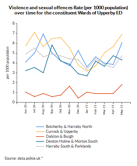 Violence and sexual offences Rate (per 1000 population) over time for the constituent Wards of Upperby ED