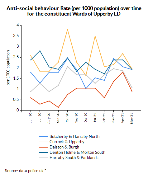 Anti-social behaviour Rate (per 1000 population) over time for the constituent Wards of Upperby ED