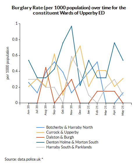 Burglary Rate (per 1000 population) over time for the constituent Wards of Upperby ED
