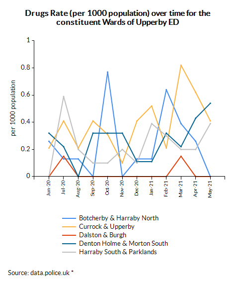 Drugs Rate (per 1000 population) over time for the constituent Wards of Upperby ED