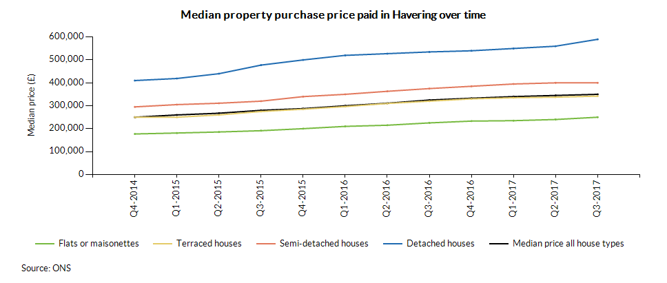 Median property purchase price paid in Havering over time