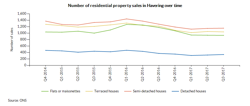 Number of residential property sales in Havering over time
