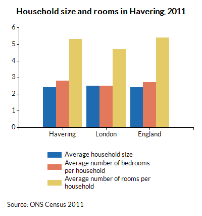 Household size and rooms in Havering, 2011