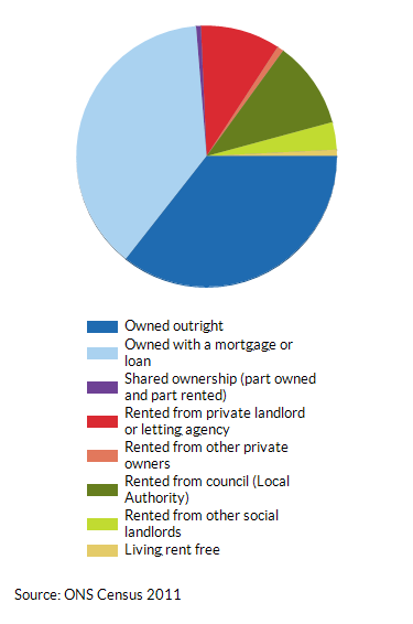 House ownership and tenancy in Havering as a percentage (%) of total households (2011)