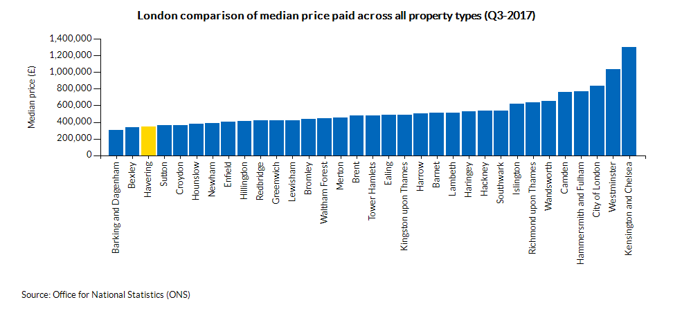 London comparison of median price paid across all property types (Q3-2017)