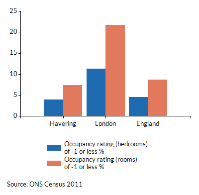 Occupancy ratings of -1 or less for households in Havering