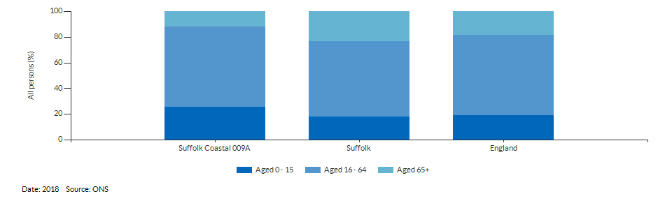 Broad age group estimates for Suffolk Coastal 009A for 2018