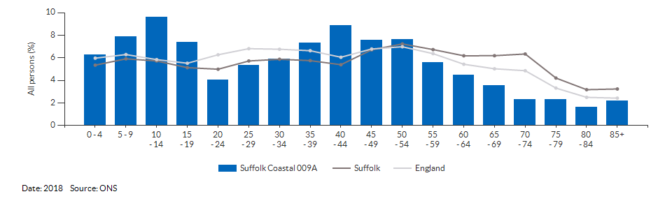 5-year age group population estimates for Suffolk Coastal 009A for 2018