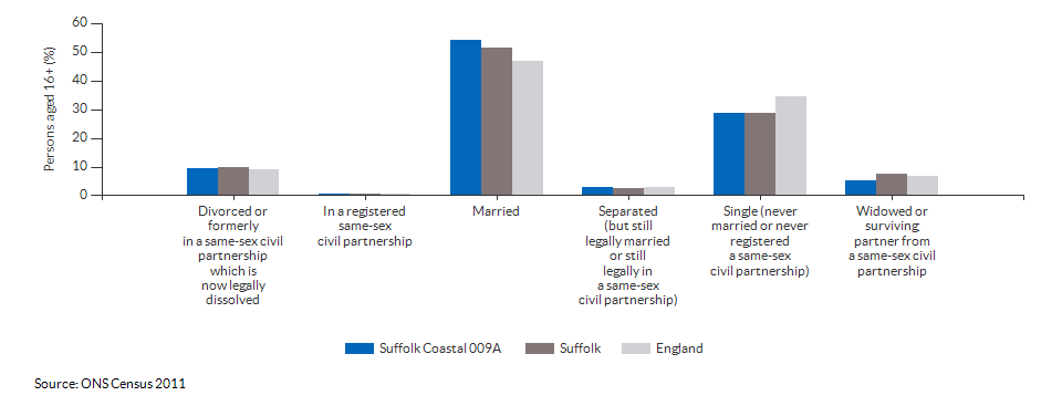 Marital and civil partnership status in Suffolk Coastal 009A for 2011