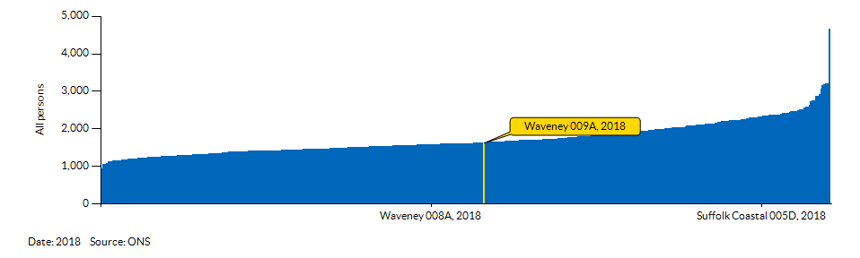 How Waveney 009A compares to other wards in the Local Authority