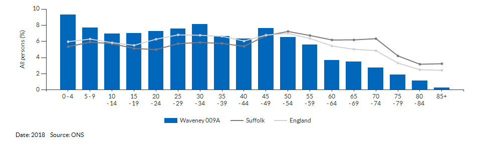5-year age group population estimates for Waveney 009A for 2018