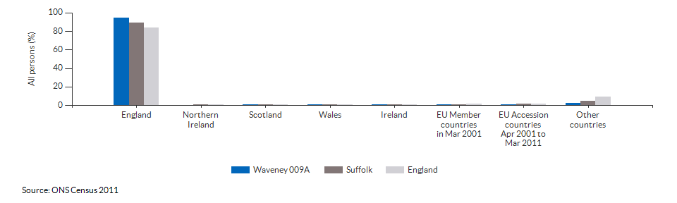Country of birth for Waveney 009A for 2011