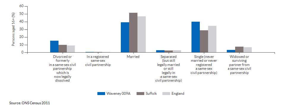 Marital and civil partnership status in Waveney 009A for 2011