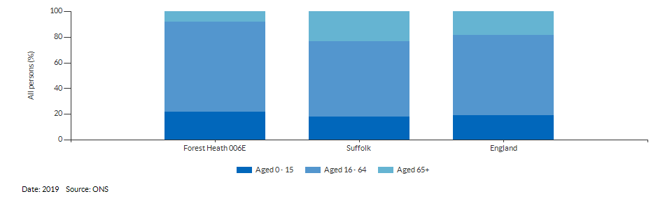 Broad age group estimates for Forest Heath 006E for 2019
