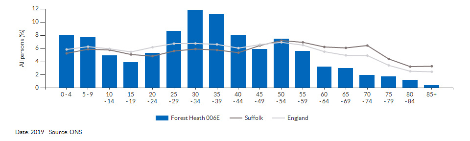 5-year age group population estimates for Forest Heath 006E for 2019