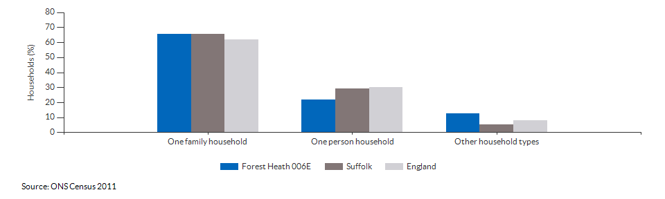 Household composition in Forest Heath 006E for 2011