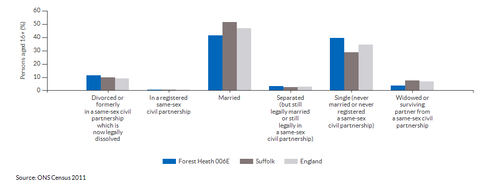 Marital and civil partnership status in Forest Heath 006E for 2011