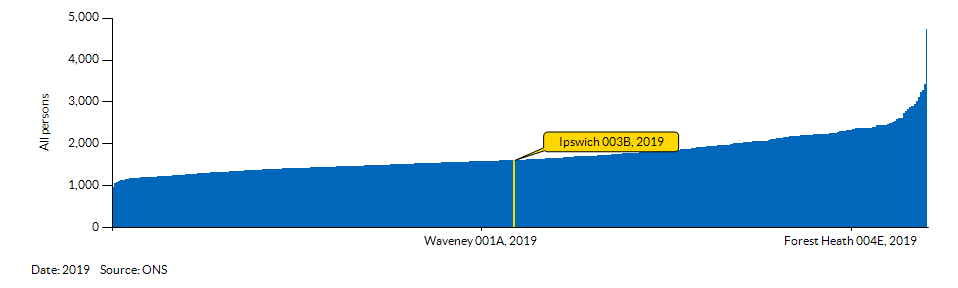 How Ipswich 003B compares to other wards in the Local Authority