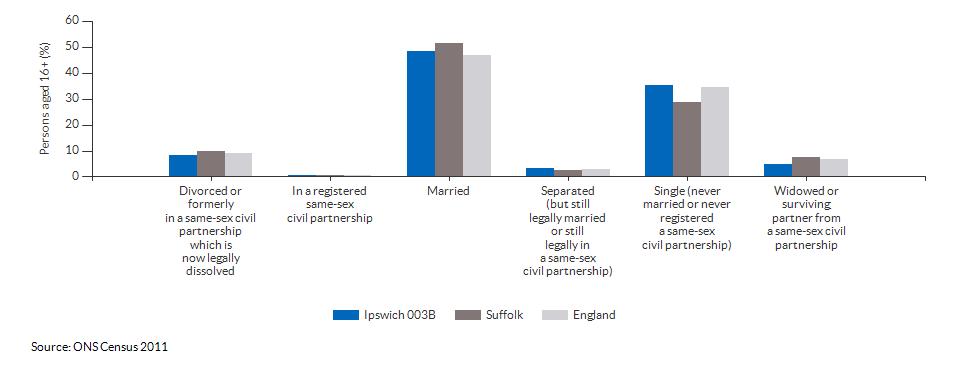 Marital and civil partnership status in Ipswich 003B for 2011