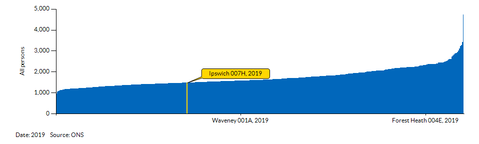 How Ipswich 007H compares to other wards in the Local Authority