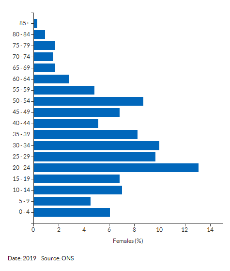 5-year age group female population estimates for Ipswich 007H for 2019
