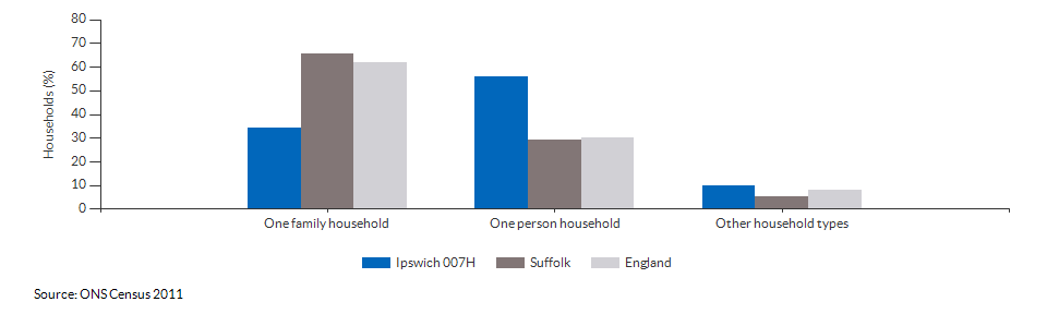 Household composition in Ipswich 007H for 2011