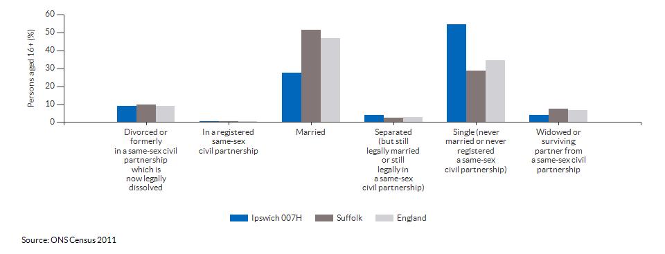 Marital and civil partnership status in Ipswich 007H for 2011