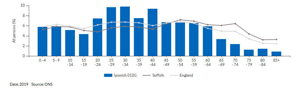 5-year age group population estimates for Ipswich 012G for 2019