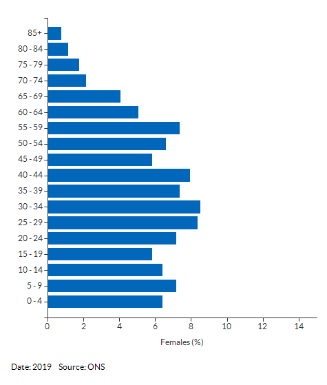 5-year age group female population estimates for Ipswich 012G for 2019