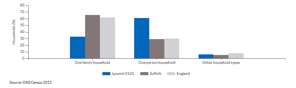 Household composition in Ipswich 012G for 2011