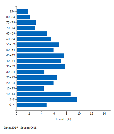 5-year age group female population estimates for Ipswich 014B for 2019