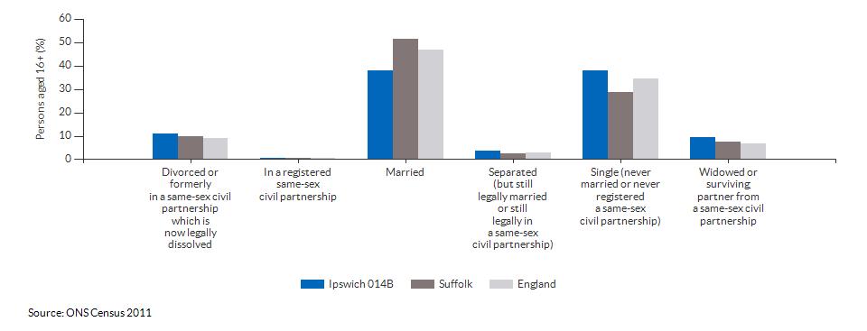 Marital and civil partnership status in Ipswich 014B for 2011