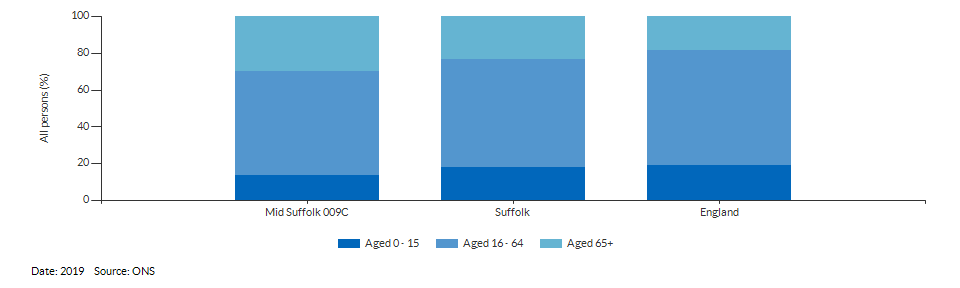 Broad age group estimates for Mid Suffolk 009C for 2019