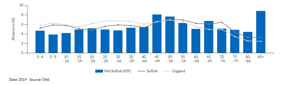5-year age group population estimates for Mid Suffolk 009C for 2019