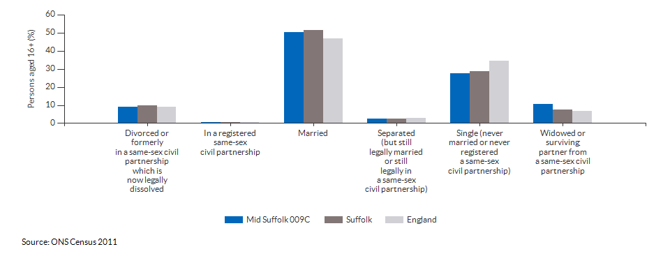 Marital and civil partnership status in Mid Suffolk 009C for 2011