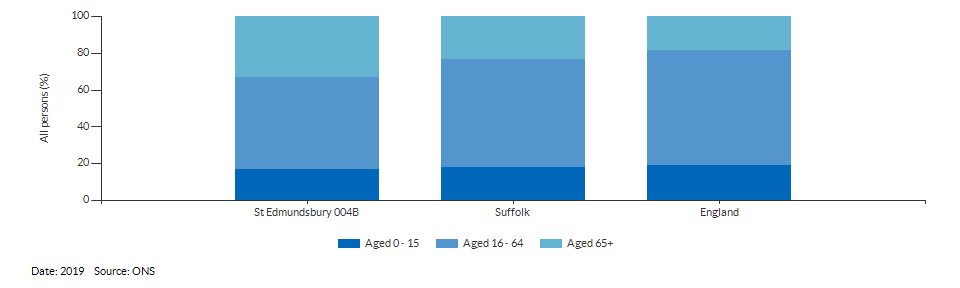 Broad age group estimates for St Edmundsbury 004B for 2019