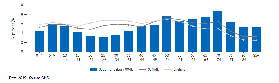 5-year age group population estimates for St Edmundsbury 004B for 2019
