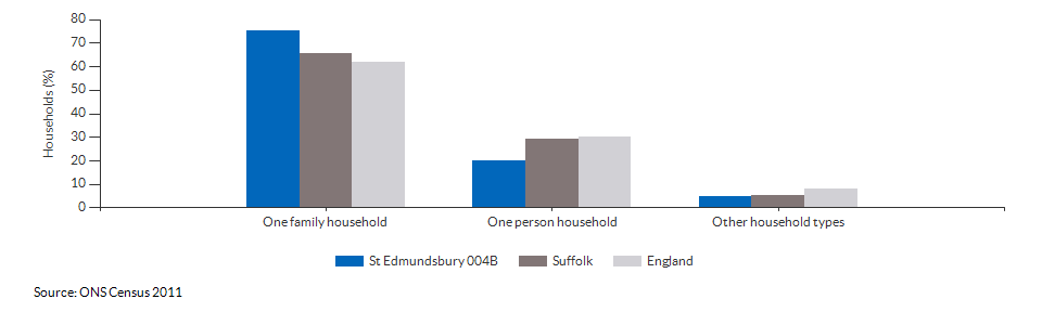Household composition in St Edmundsbury 004B for 2011