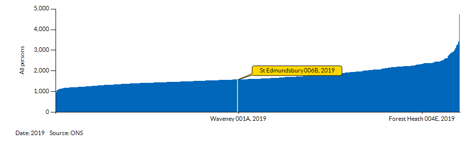 How St Edmundsbury 006B compares to other wards in the Local Authority