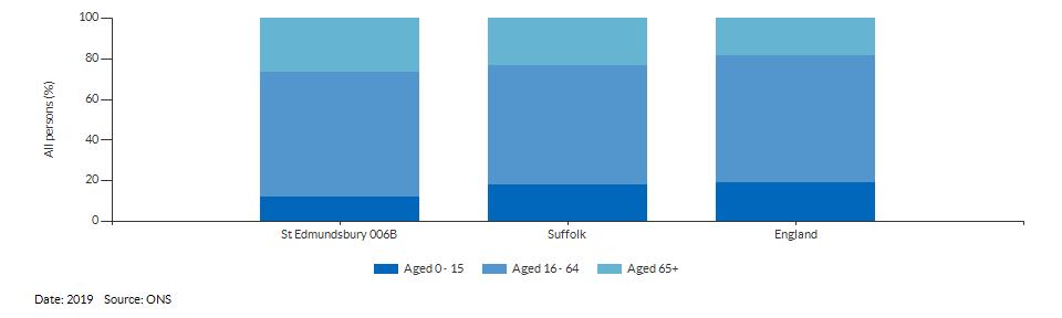 Broad age group estimates for St Edmundsbury 006B for 2019
