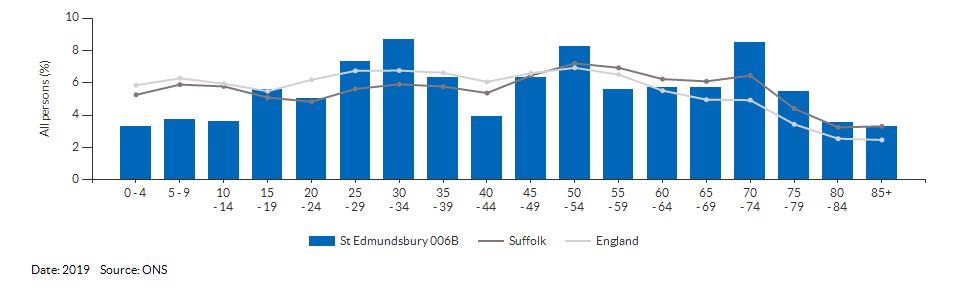 5-year age group population estimates for St Edmundsbury 006B for 2019
