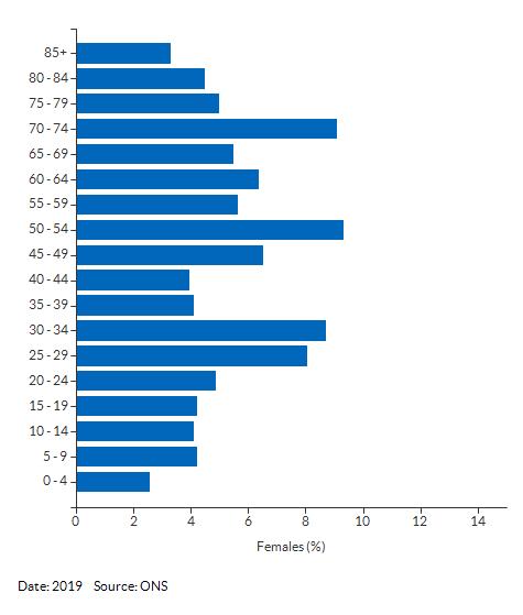 5-year age group female population estimates for St Edmundsbury 006B for 2019